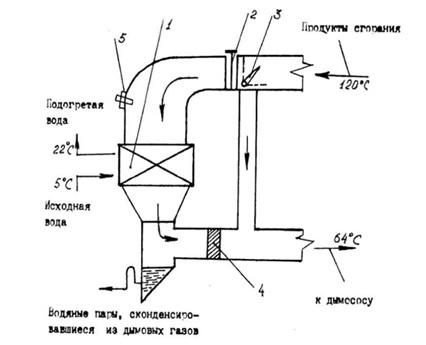 Конденсационный теплообменник для котельной Кожухотрубный теплообменник Alfa Laval ViscoLine VLO 63/89-6 Владивосток